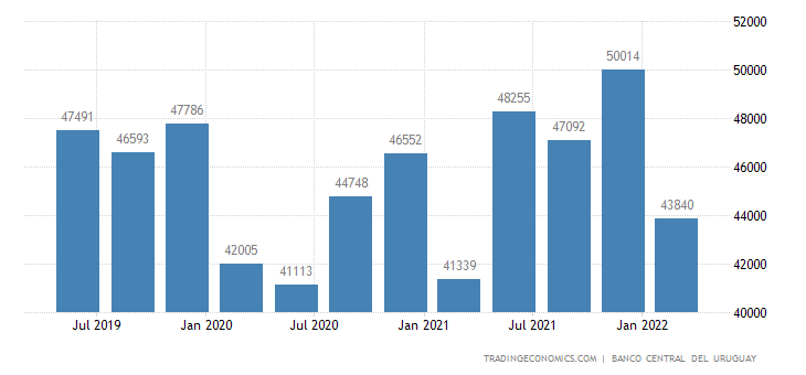 Uruguay GDP From Manufacturing