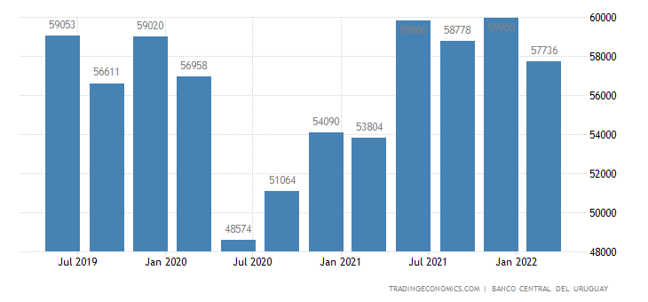 Uruguay GDP From trade and restaurants and hotels