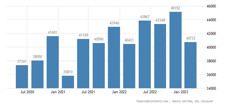 Uruguay GDP From Transport