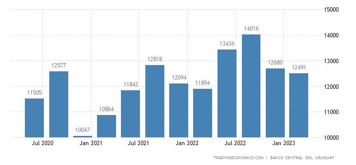 Uruguay GDP From Utilities