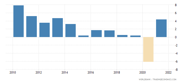 uruguay gdp growth annual percent 2010 wb data