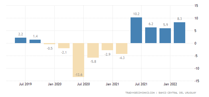 Uruguay GDP Annual Growth Rate