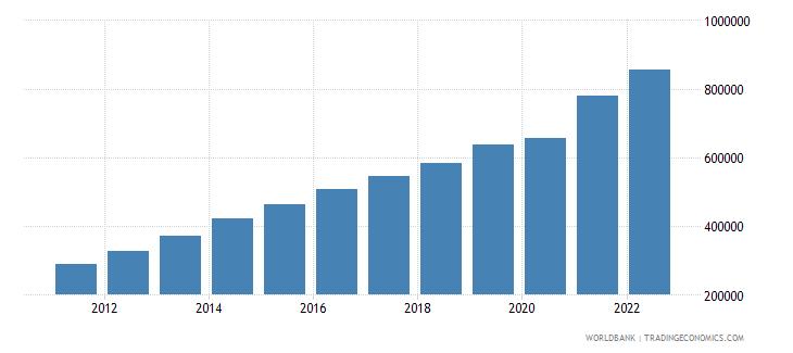 uruguay gdp per capita current lcu wb data