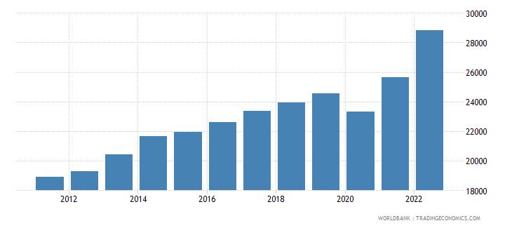 uruguay gdp per capita ppp us dollar wb data