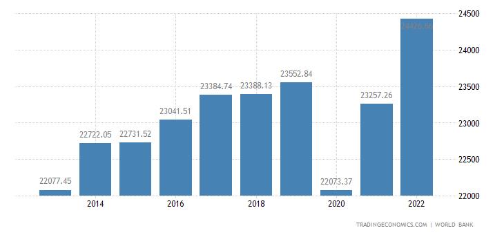 Uruguay GDP per capita PPP