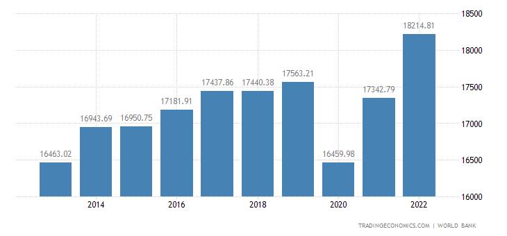 Uruguay GDP per capita