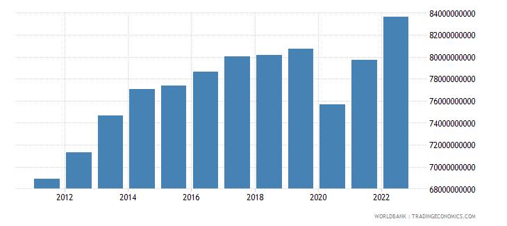 uruguay gdp ppp constant 2005 international dollar wb data