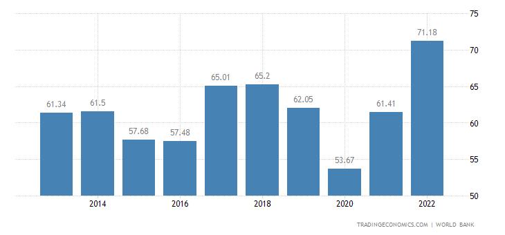 Uruguay GDP