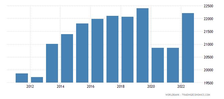 uruguay gni per capita ppp constant 2011 international $ wb data