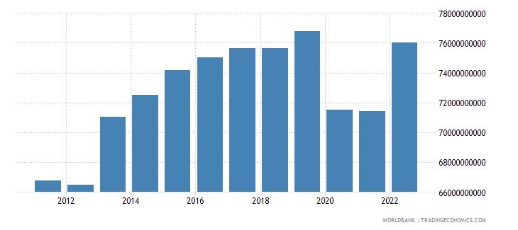 uruguay gni ppp constant 2011 international $ wb data