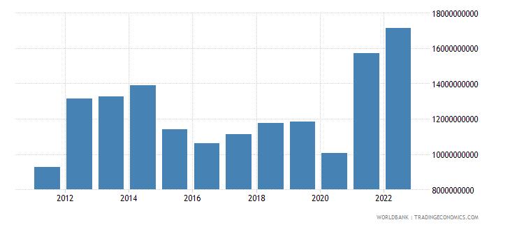 uruguay goods exports bop us dollar wb data