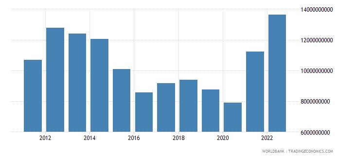 uruguay goods imports bop us dollar wb data