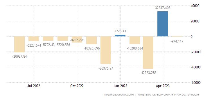 Uruguay Government Budget Value