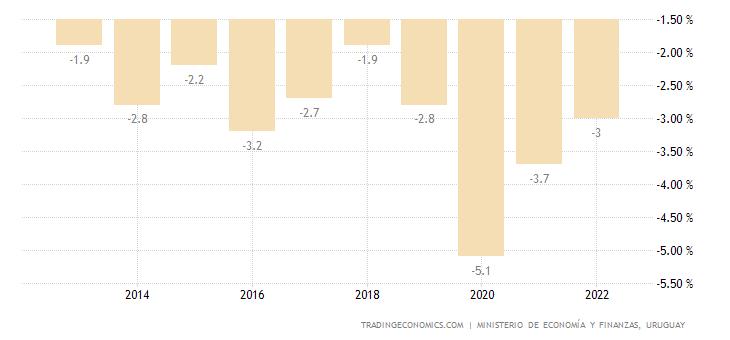 Uruguay Government Budget