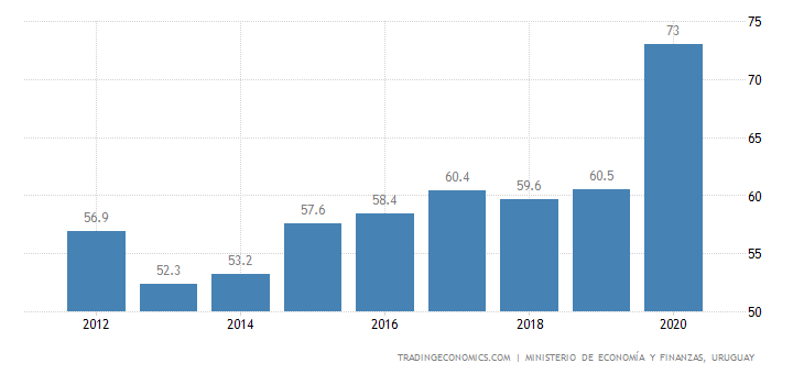 Uruguay Government Debt to GDP