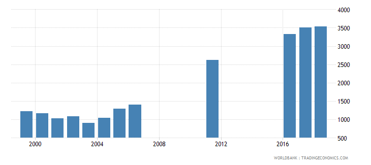 uruguay government expenditure per lower secondary student constant ppp$ wb data