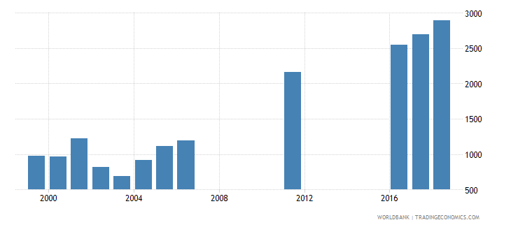 uruguay government expenditure per primary student constant ppp$ wb data