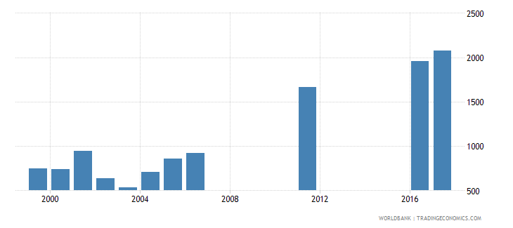 uruguay government expenditure per primary student constant us$ wb data