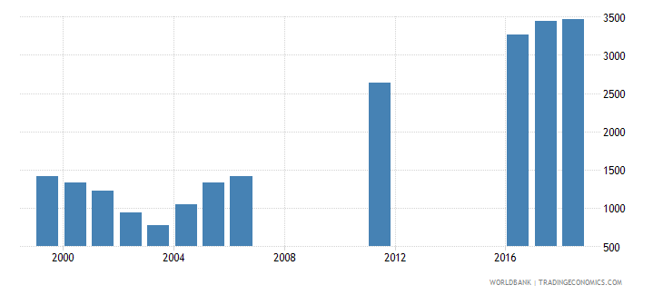 uruguay government expenditure per secondary student constant ppp$ wb data
