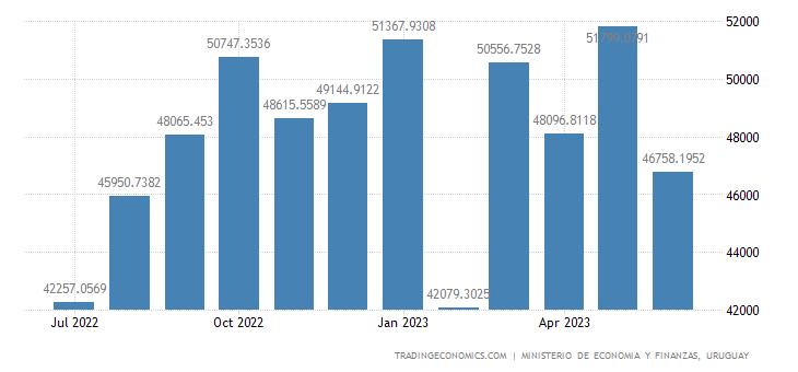 Uruguay Government Revenues