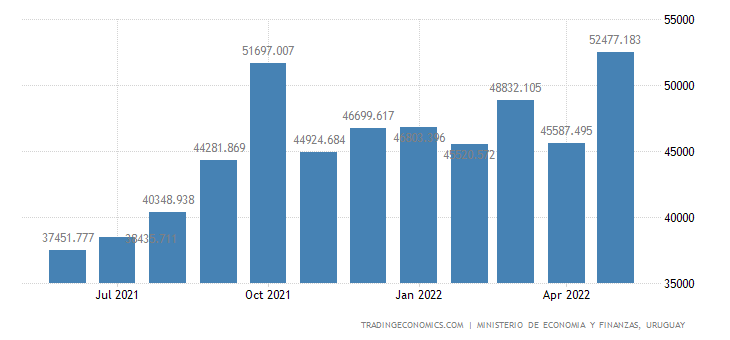 Uruguay Government Revenues