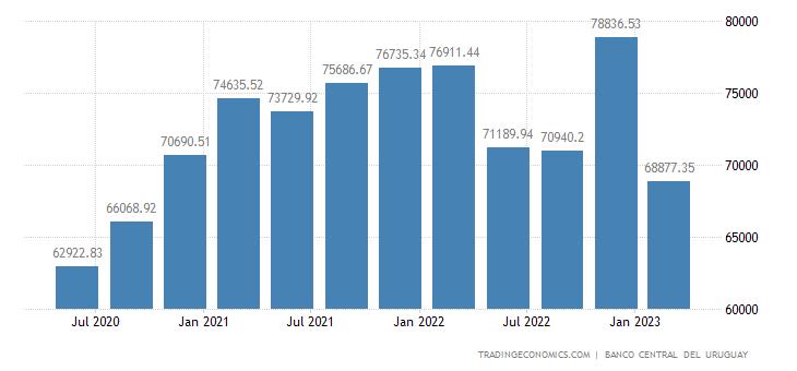 Uruguay Government Spending
