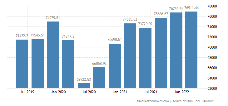 Uruguay Government Spending