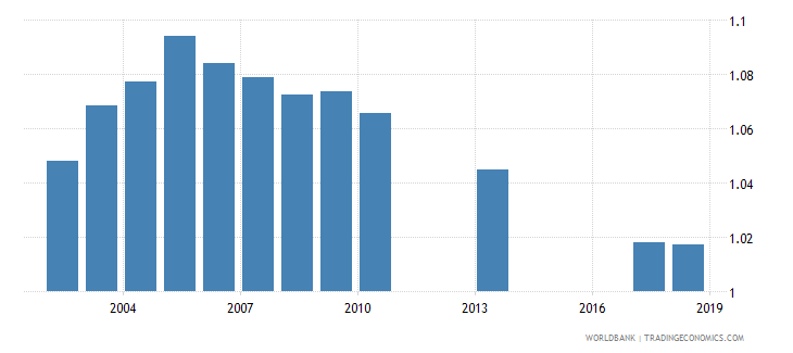uruguay gross enrolment ratio lower secondary gender parity index gpi wb data