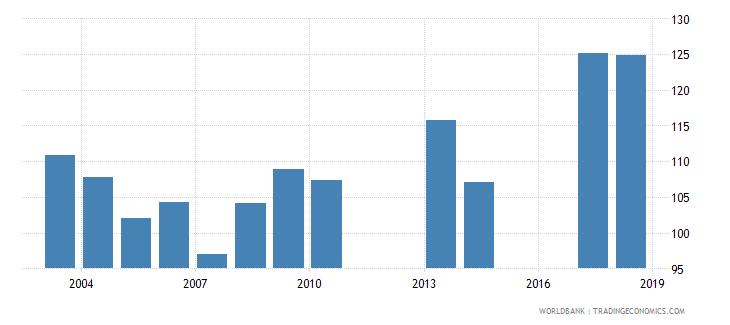 uruguay gross enrolment ratio lower secondary male percent wb data
