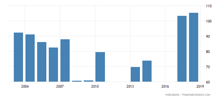 uruguay gross enrolment ratio upper secondary male percent wb data