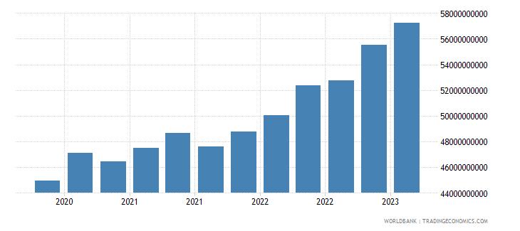 uruguay gross ext debt pos  all sectors all maturities all instruments usd dect wb data