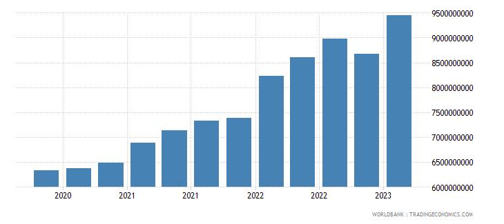 uruguay gross ext debt pos  all sectors short term all instruments usd wb data
