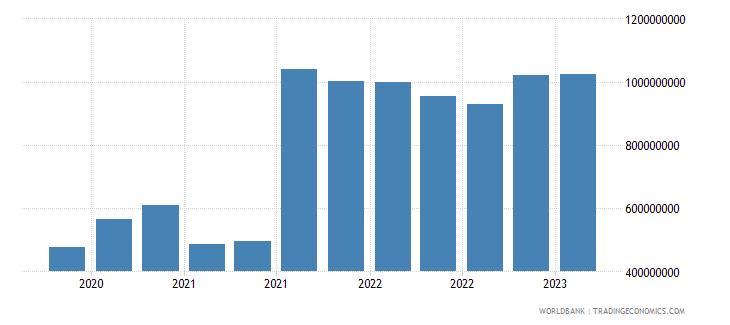 uruguay gross ext debt pos  central bank long term all instruments usd wb data