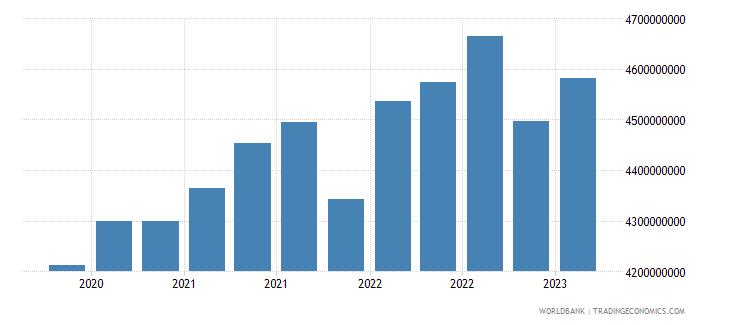 uruguay gross ext debt pos  deposit taking corp  exc cb all maturities all instruments usd wb data