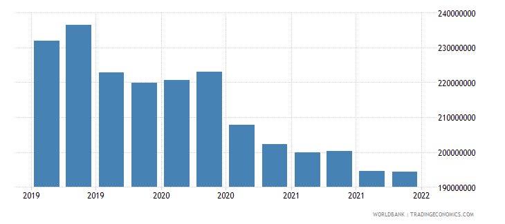 uruguay gross ext debt pos  di intercom lending all maturities debt liab of di ent to dir investors usd wb data