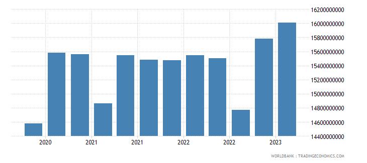 uruguay gross ext debt pos  general government long term debt securities usd wb data