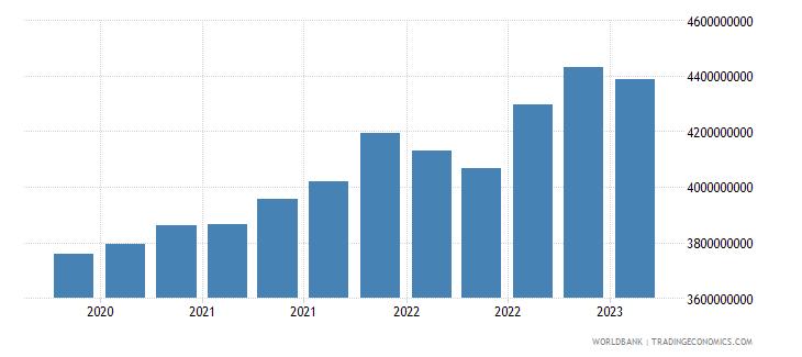 uruguay gross ext debt pos  general government long term loans usd wb data