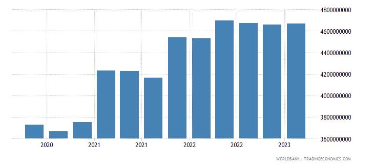 uruguay gross ext debt pos  other sectors long term loans usd wb data