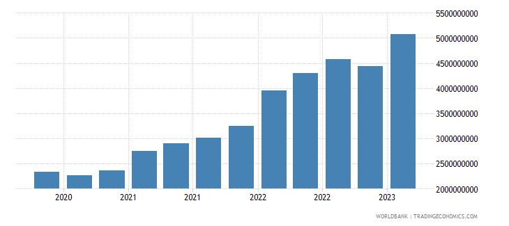 uruguay gross ext debt pos  other sectors short term all instruments usd wb data