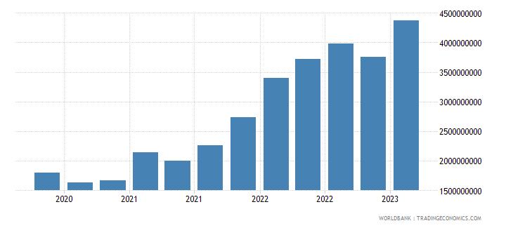 uruguay gross ext debt pos  other sectors short term trade credit and advances usd wb data