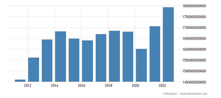 uruguay gross national expenditure constant lcu wb data