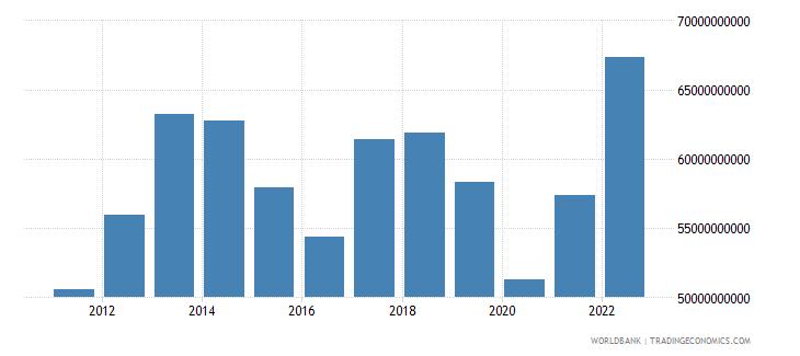 uruguay gross national expenditure us dollar wb data
