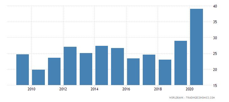 uruguay gross portfolio debt liabilities to gdp percent wb data