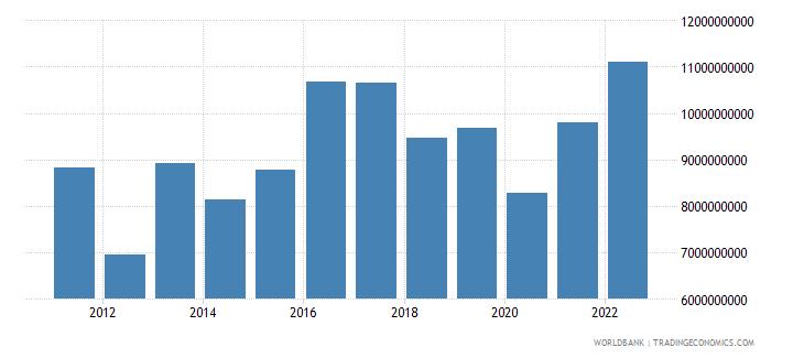 uruguay gross savings us dollar wb data