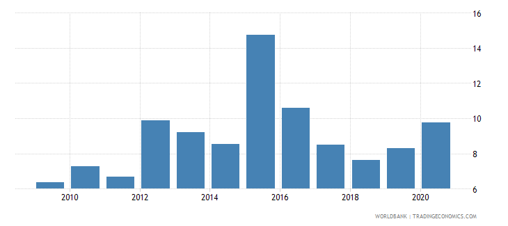 uruguay high technology exports percent of manufactured exports wb data