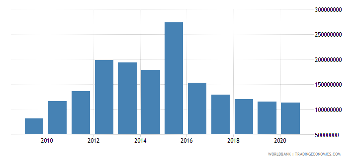 uruguay high technology exports us dollar wb data