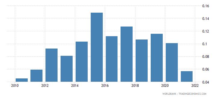 uruguay ict goods exports percent of total goods exports wb data
