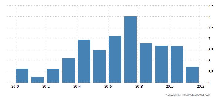 uruguay ict goods imports percent total goods imports wb data