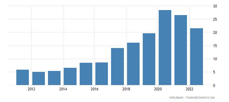 uruguay ict service exports percent of service exports bop wb data