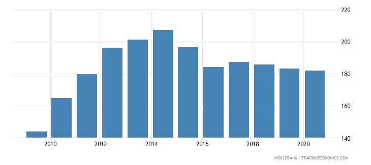 uruguay import volume index 2000  100 wb data